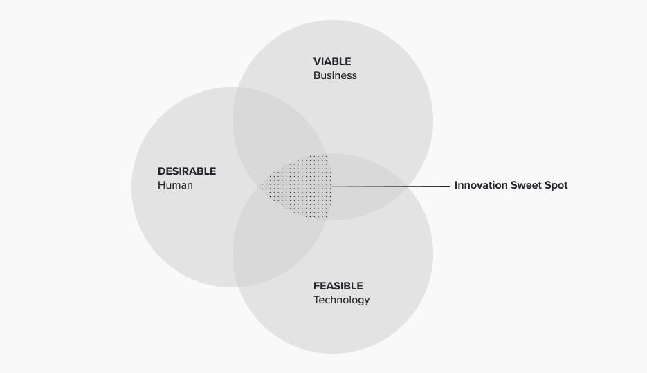 以人为本设计的三个镜头:用户可欲性、技术可取性、商业可行性